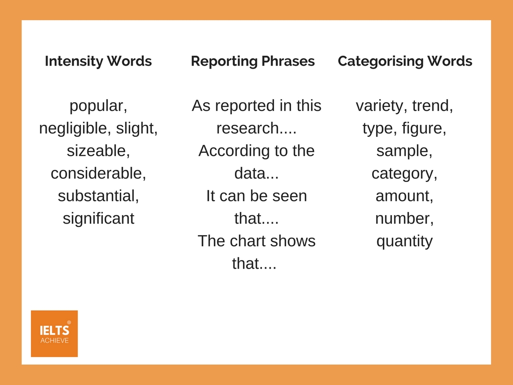 words and phrases to use when describing charts and graphs
