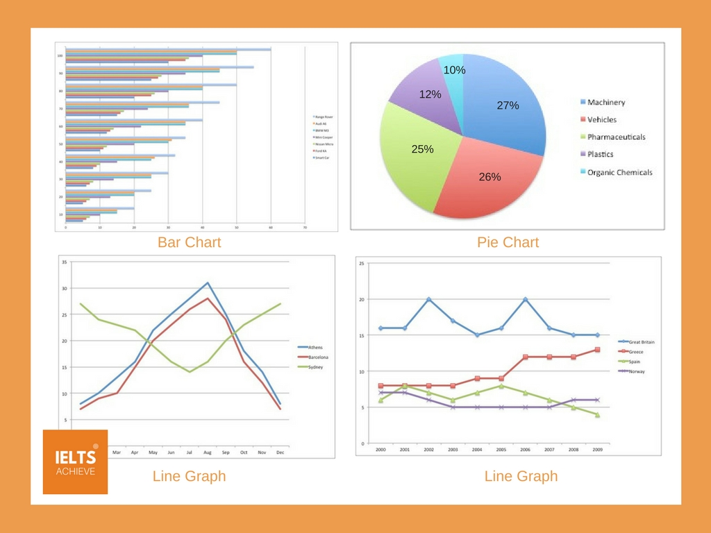 example of IELTS academic writing task 1 charts and graphs