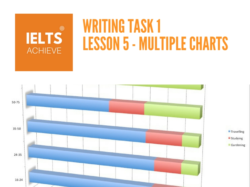 IELTS academic writing task 1 lesson on multiple chart essay questions