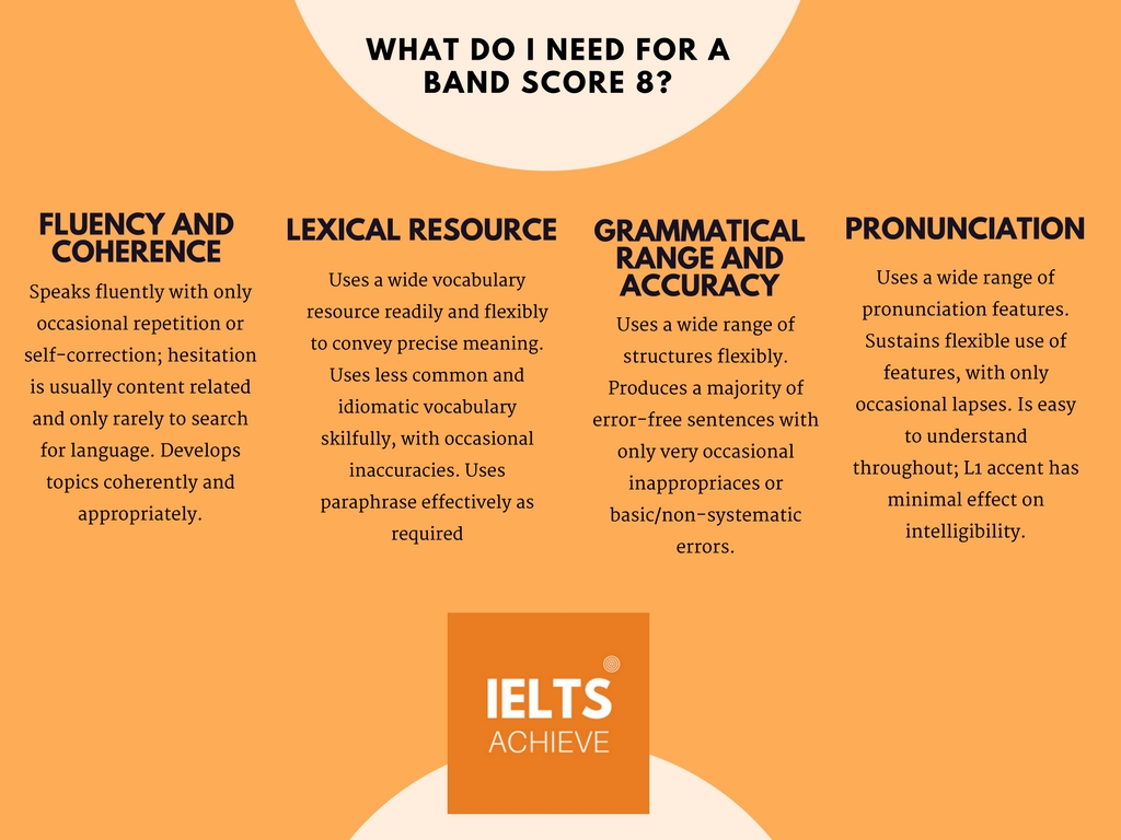 IELTS speaking band score 8 marking criteria