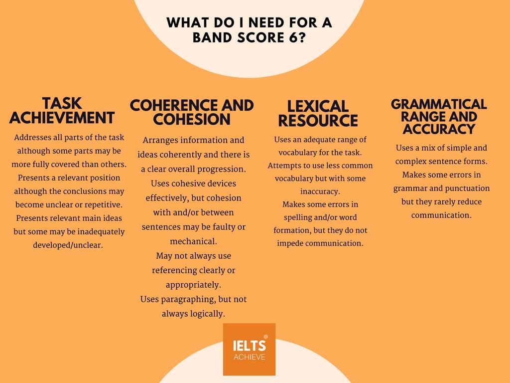 IELTS writing task 2 academic band score 6 marking criteria