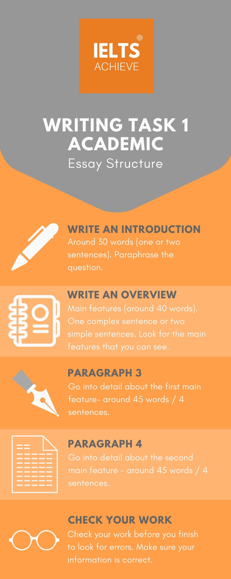 Writing Task 1 Academic Essay Structure
