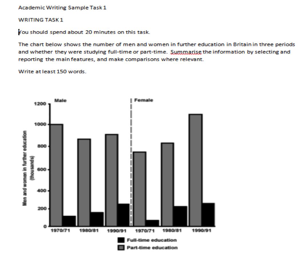 IELTS Bar chart essay example