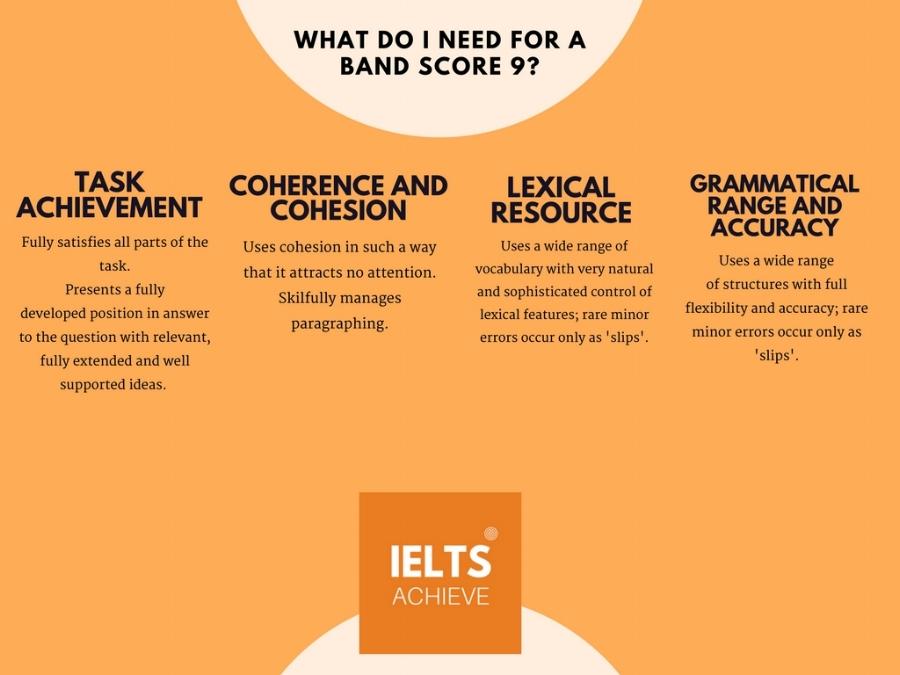 IELTS writing task 2 academic band score 9 marking criteria