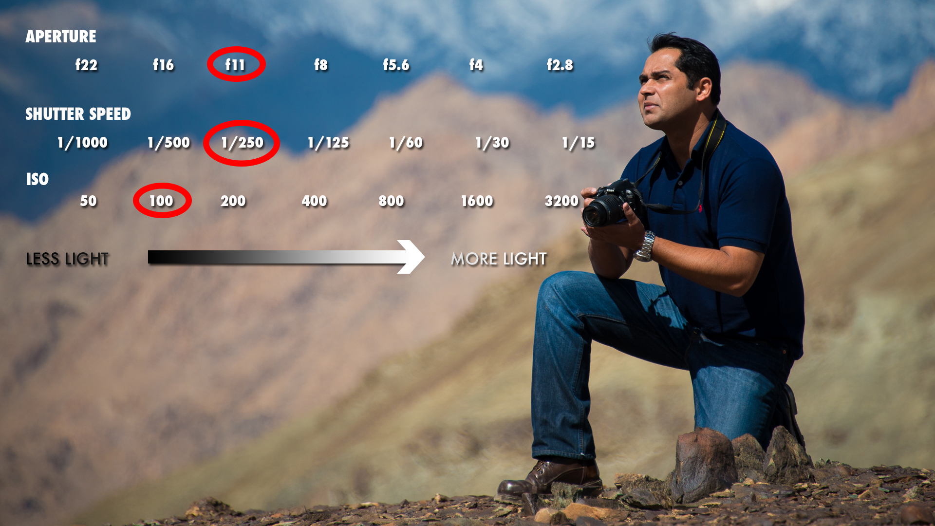 iso shutter speed and aperture relationship