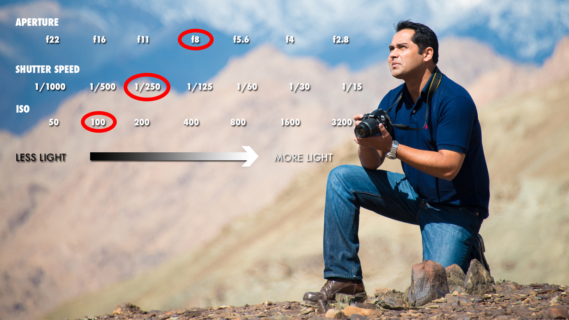 ISO shutter speed and aperture relationship - overexposed