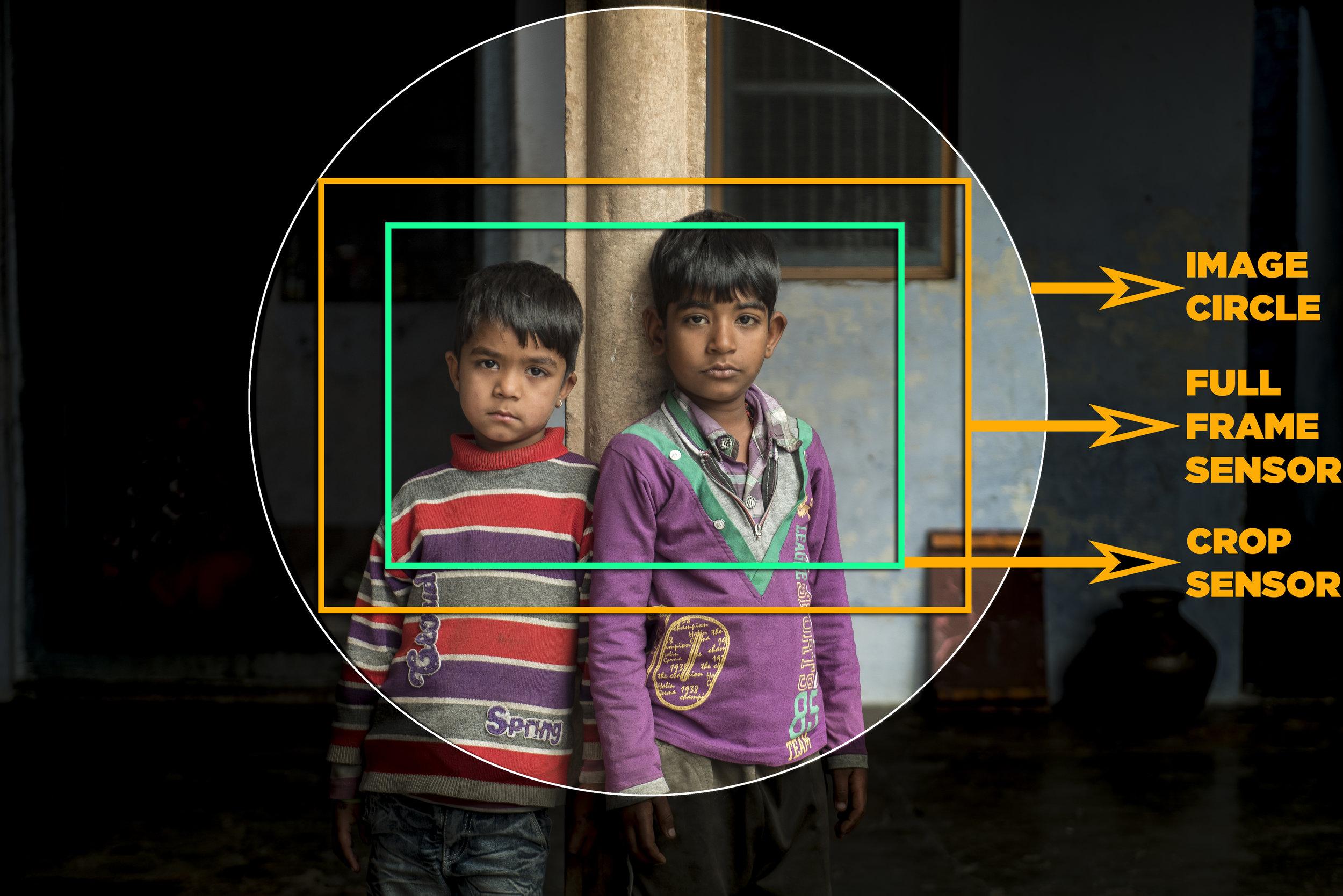 GMAX STUDIOS_IMAGE CIRCLE_FIELD OF VIEW_APSC_FULL FRAME