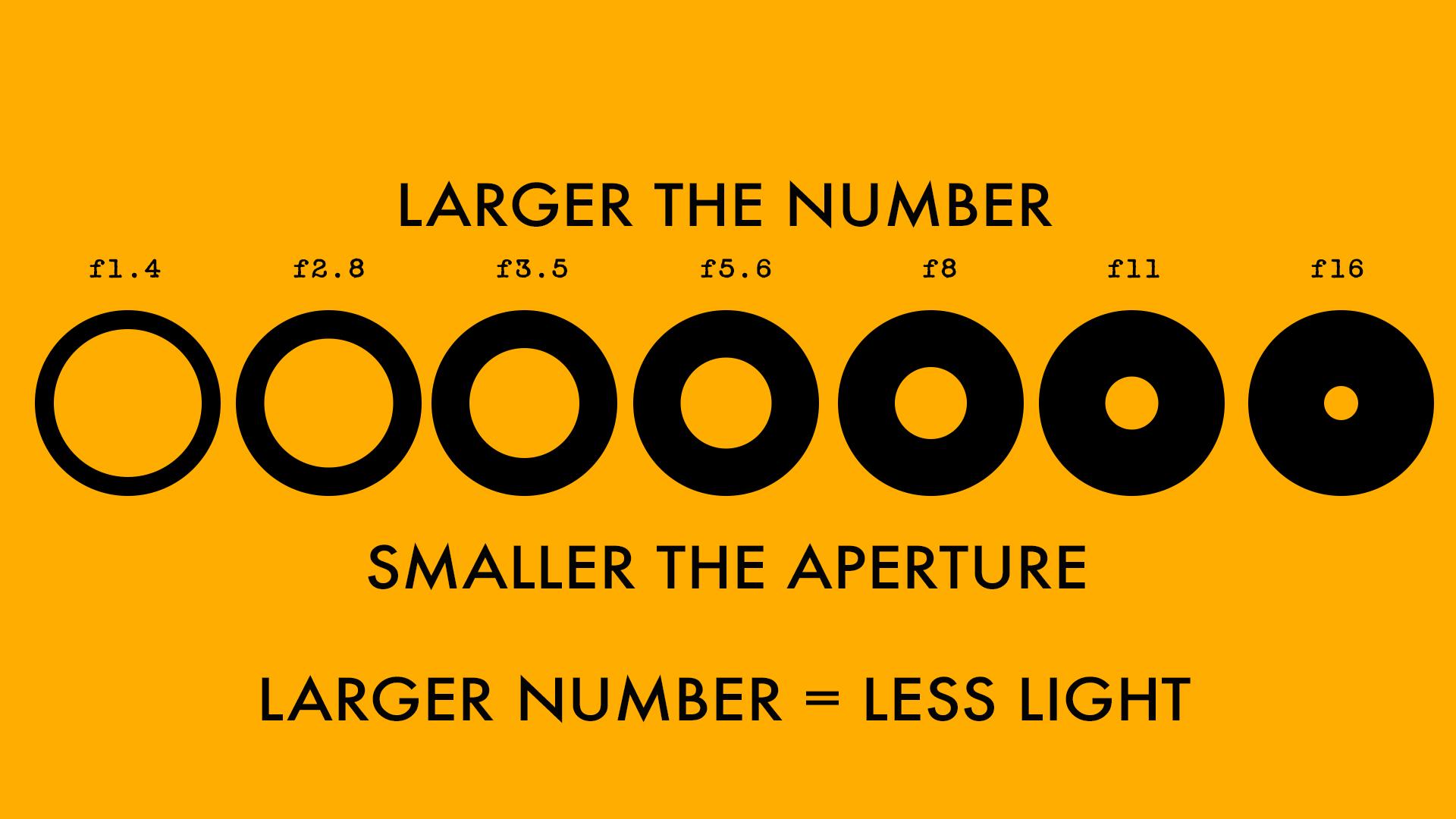Aperture scale.jpg