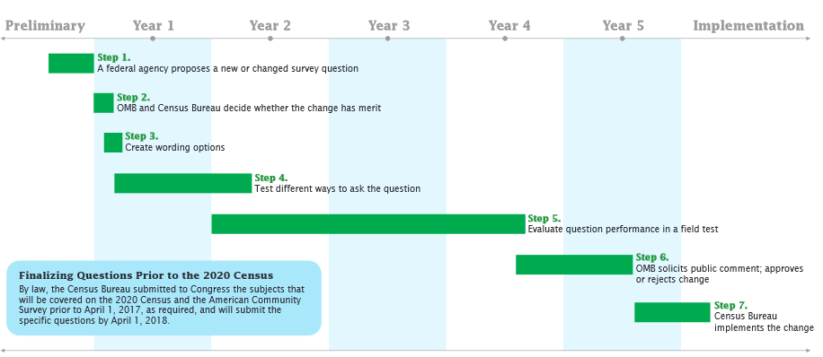 The process for submitting changes to census questions.
