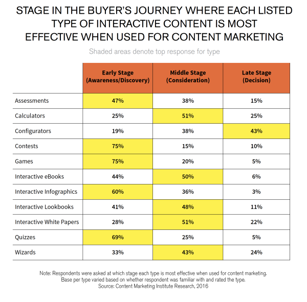 Interactive content is effective at educating customers at every step of the buyer's journey.