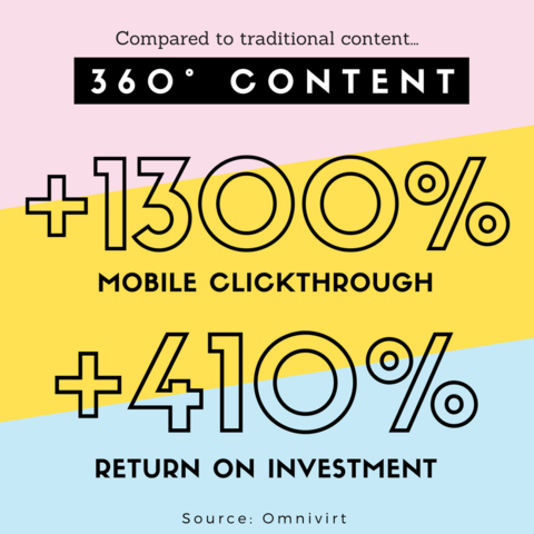 VR-content-CTR-and-ROI.png