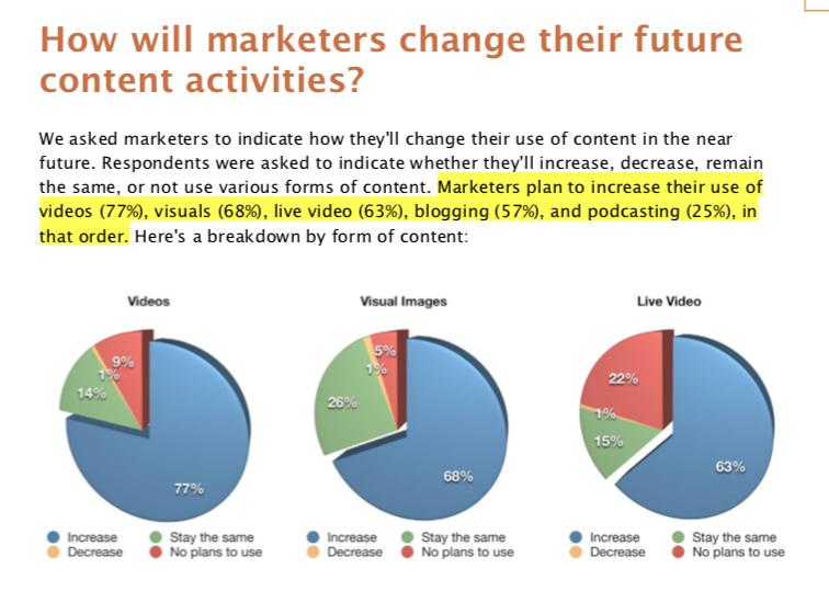 Source: Social Media Examiner:  Social Media Marketing Industry Report
