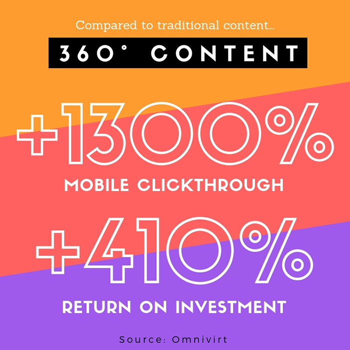 360 degree interactive content has 4.1x ROI compared to traditional content.