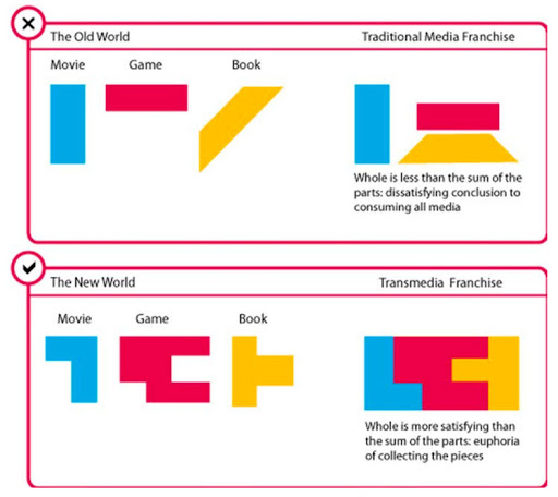 "Figure 2, ""Getting Started with Transmedia Storytelling"", by Robert Pratten"