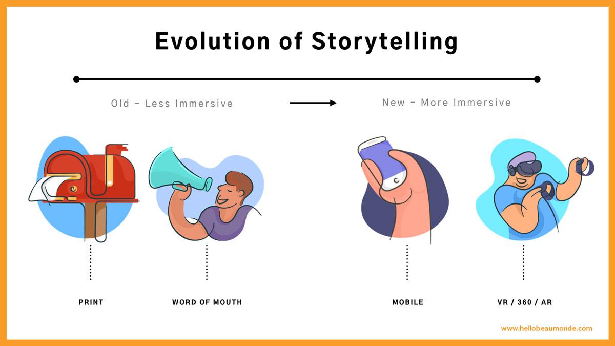 Evolution-of-Storytelling.jpg