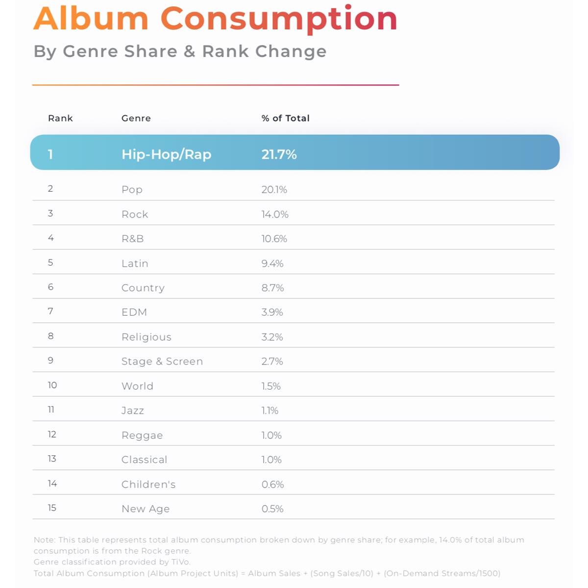Album Consumption 2018