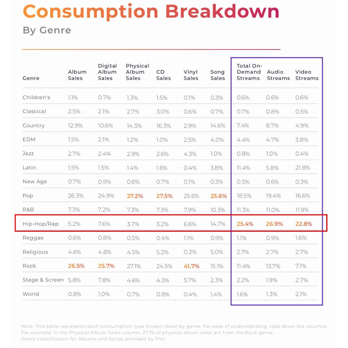 Consumption Breakdown