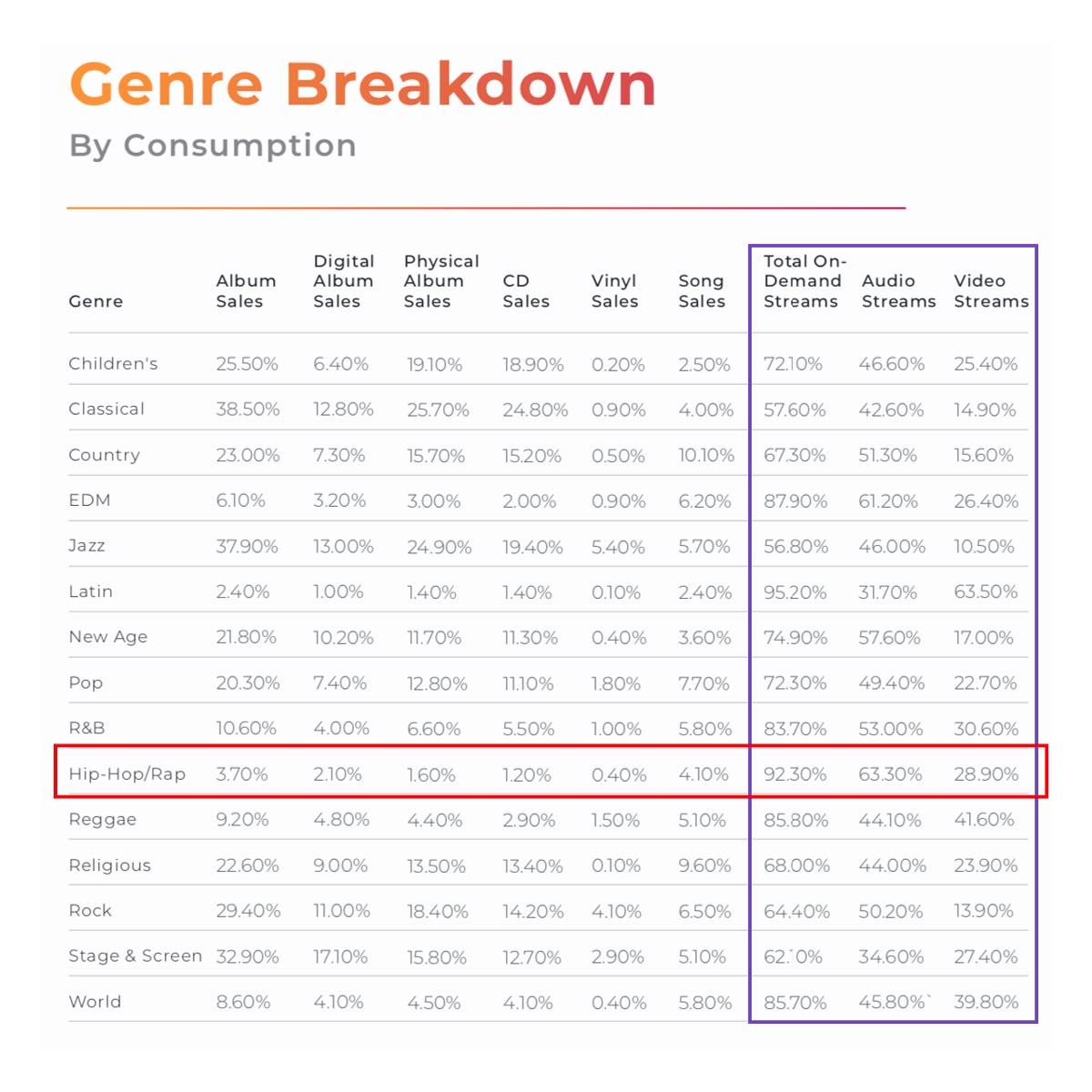 Genre Breakdown