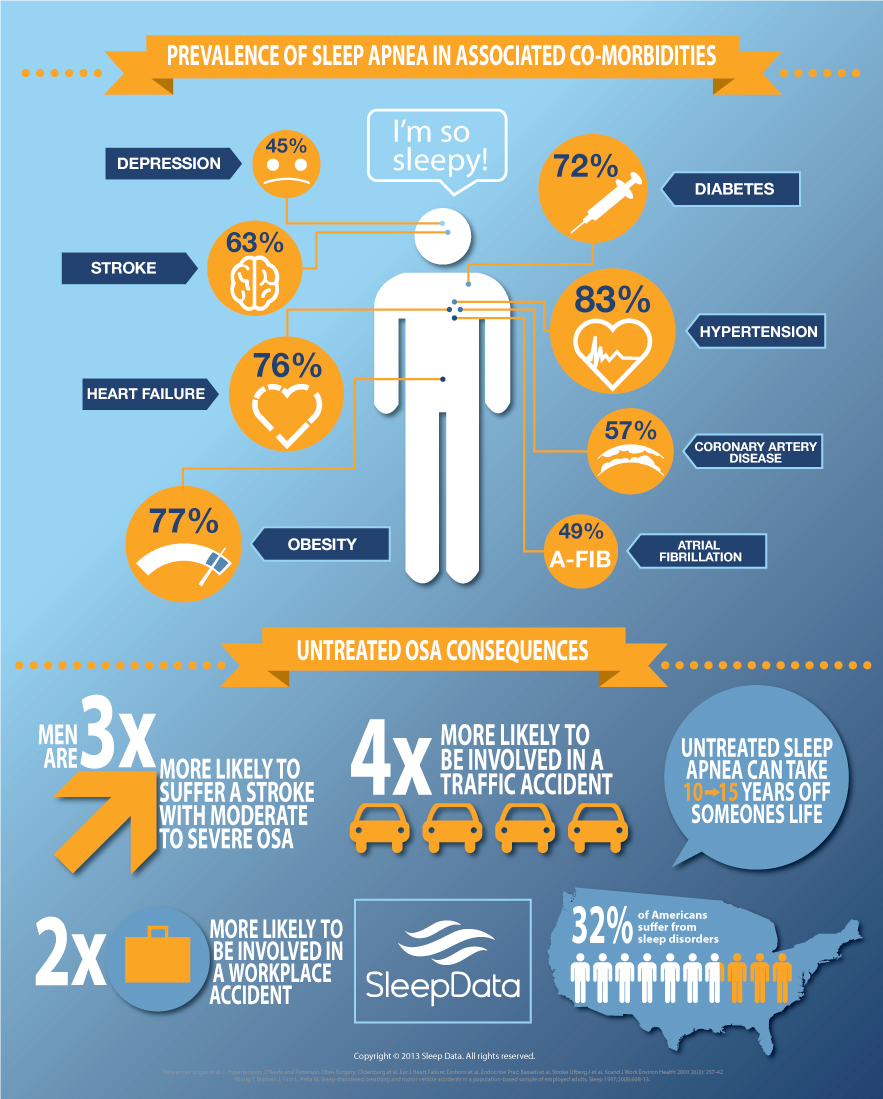 sleep-apnea-infographic-sleep-data.jpg