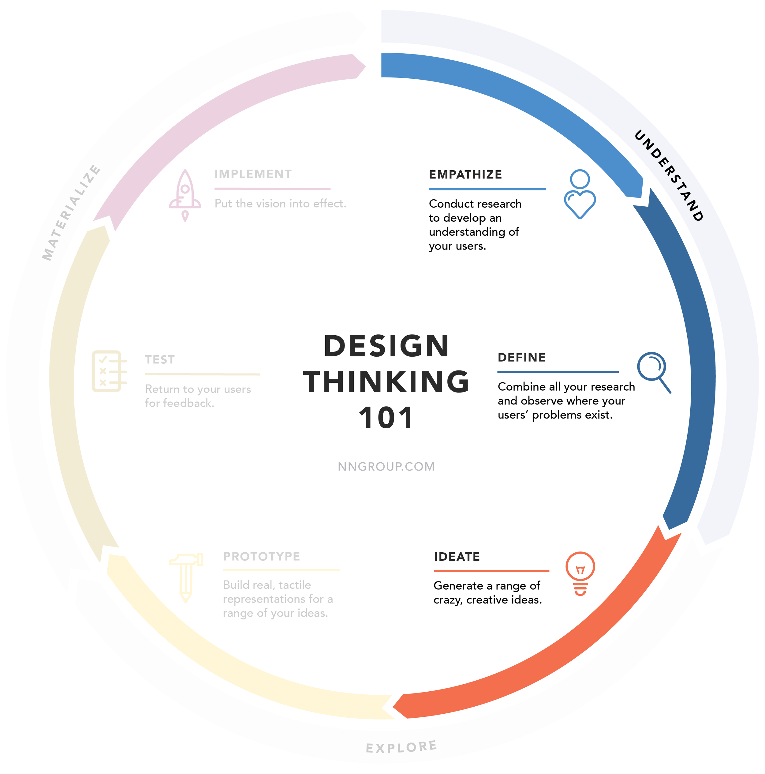The portion of the design thinking process my class focused on.