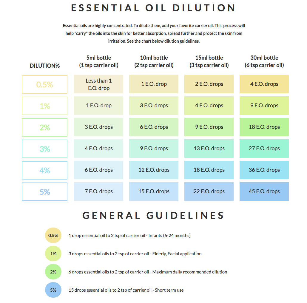 Dermasweet The Most Common Mistakes When Using Essential Oils