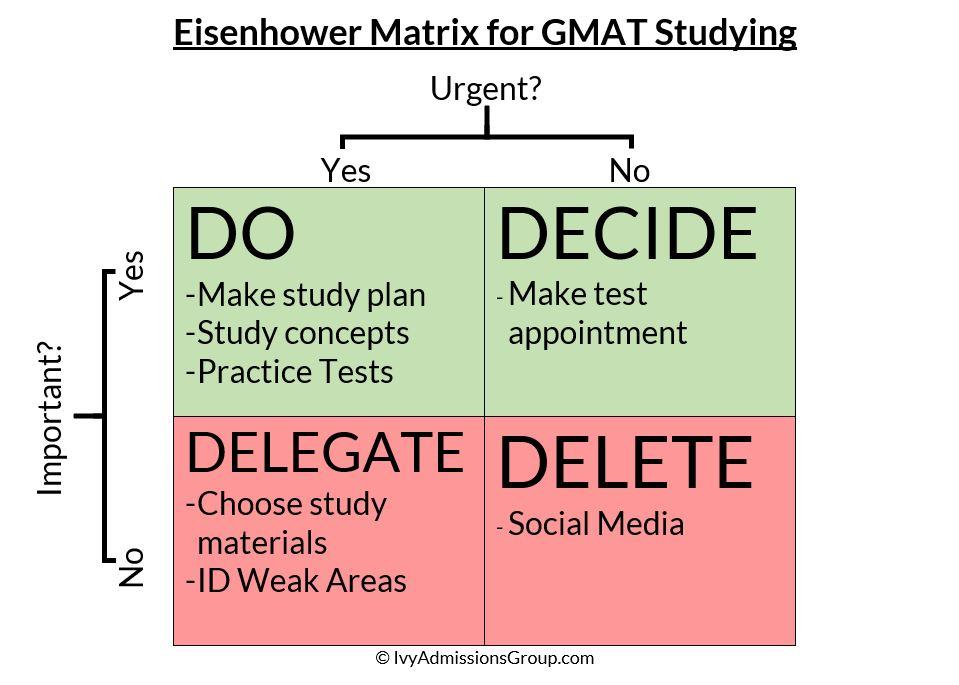 EisenhowerMatrixGMAT.JPG