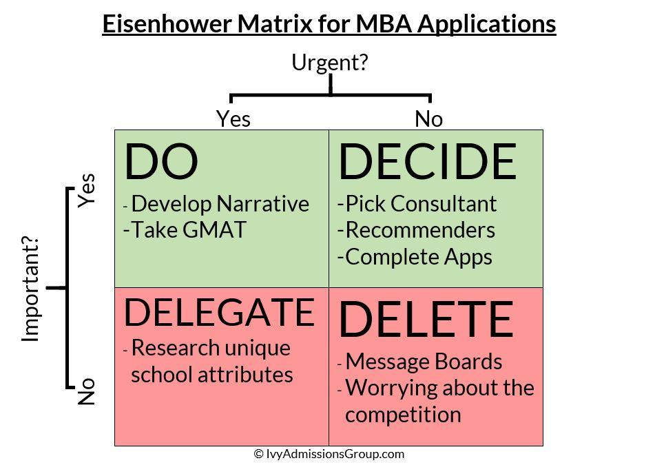 EisenhowerMatrixMBA.JPG