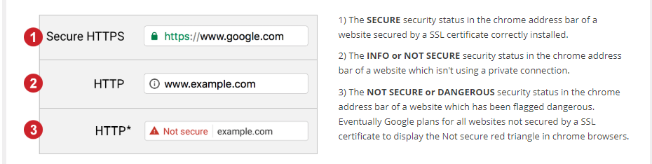Ilustration from Net Registry Website