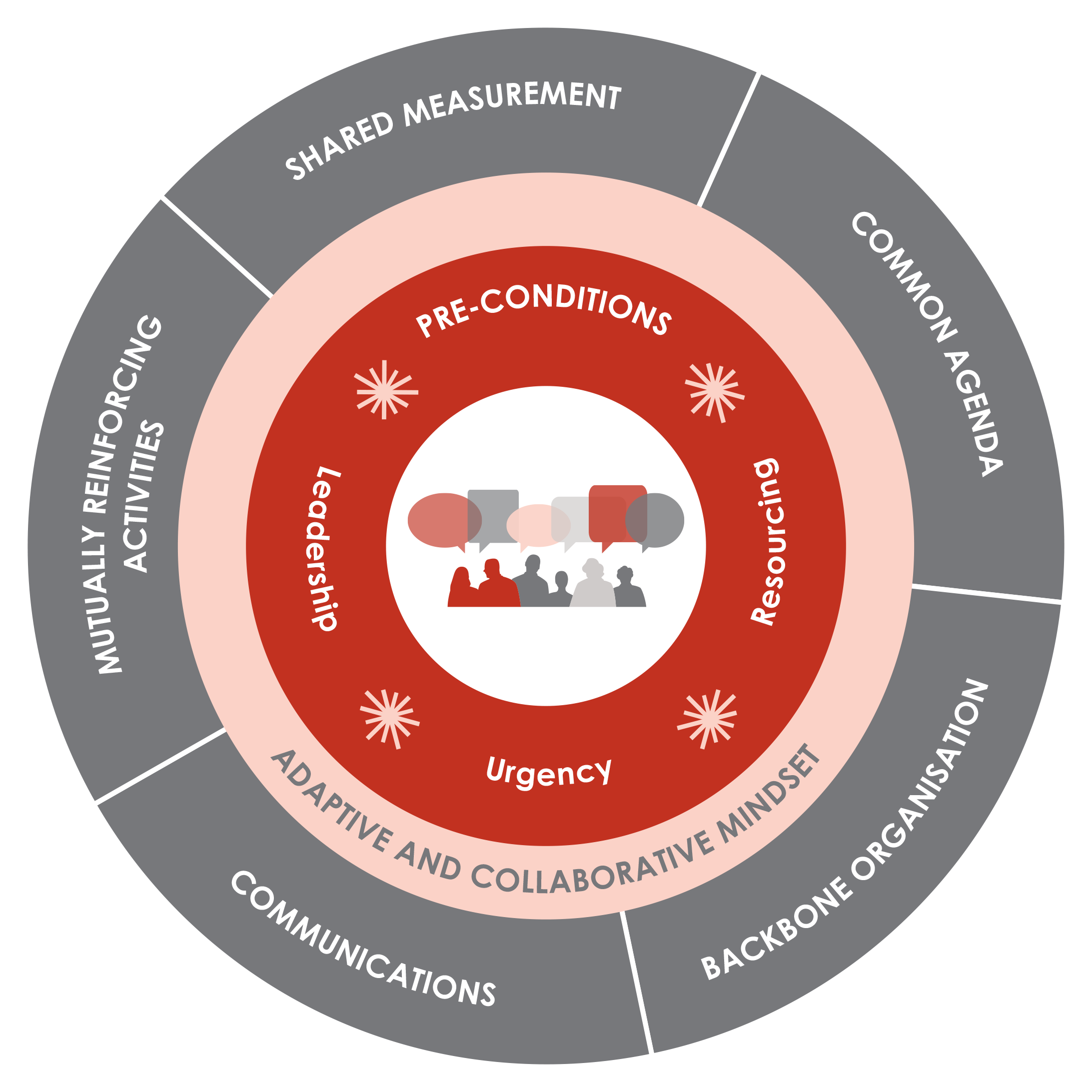 Copy of EXAMPLE: Collective impact