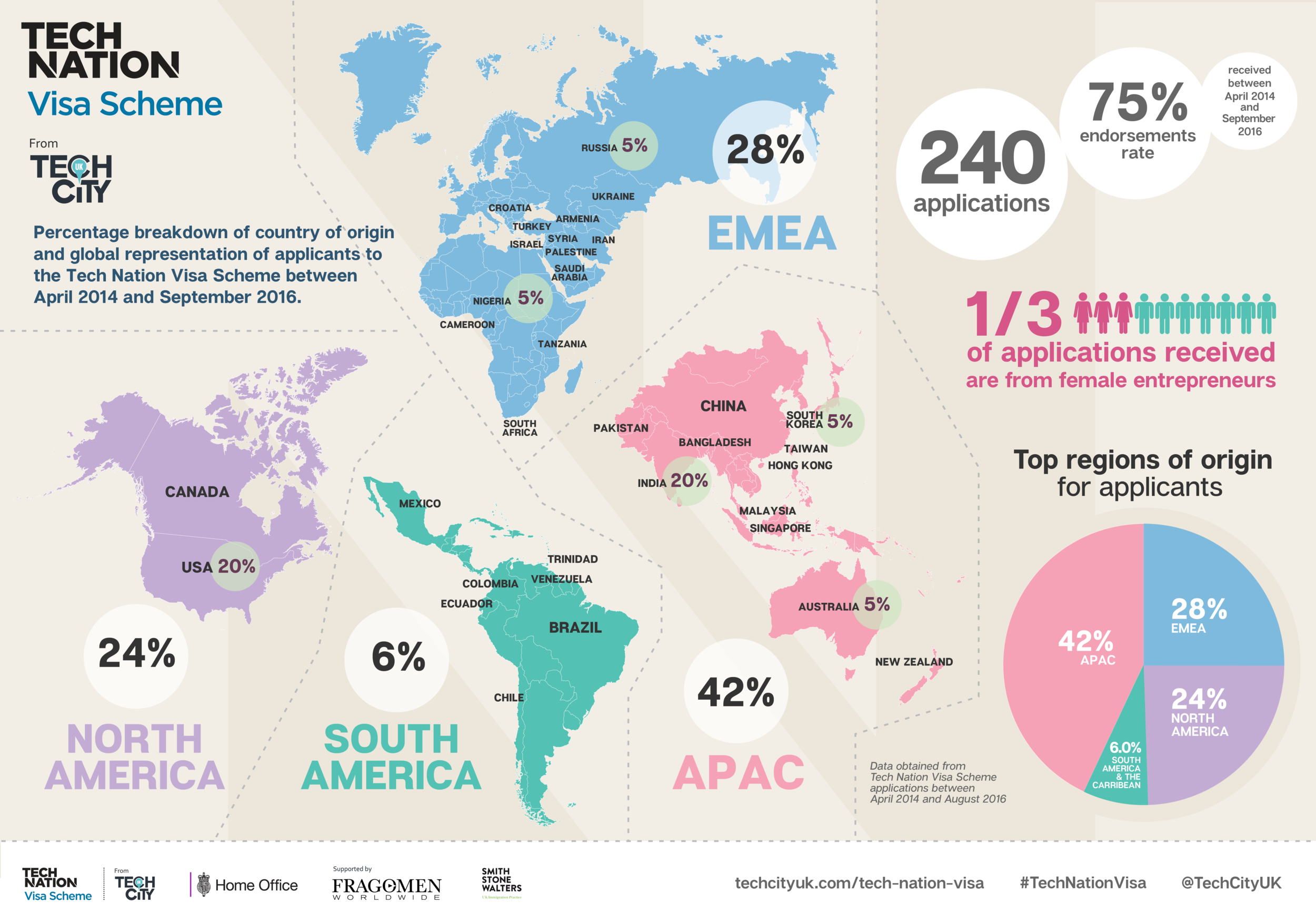 Tech+Nation+Visa+Infographic-01.png