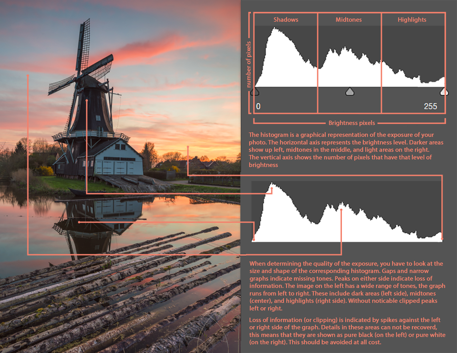 Image 5: The histogram explained