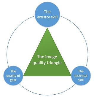 The image quality triangle.JPG