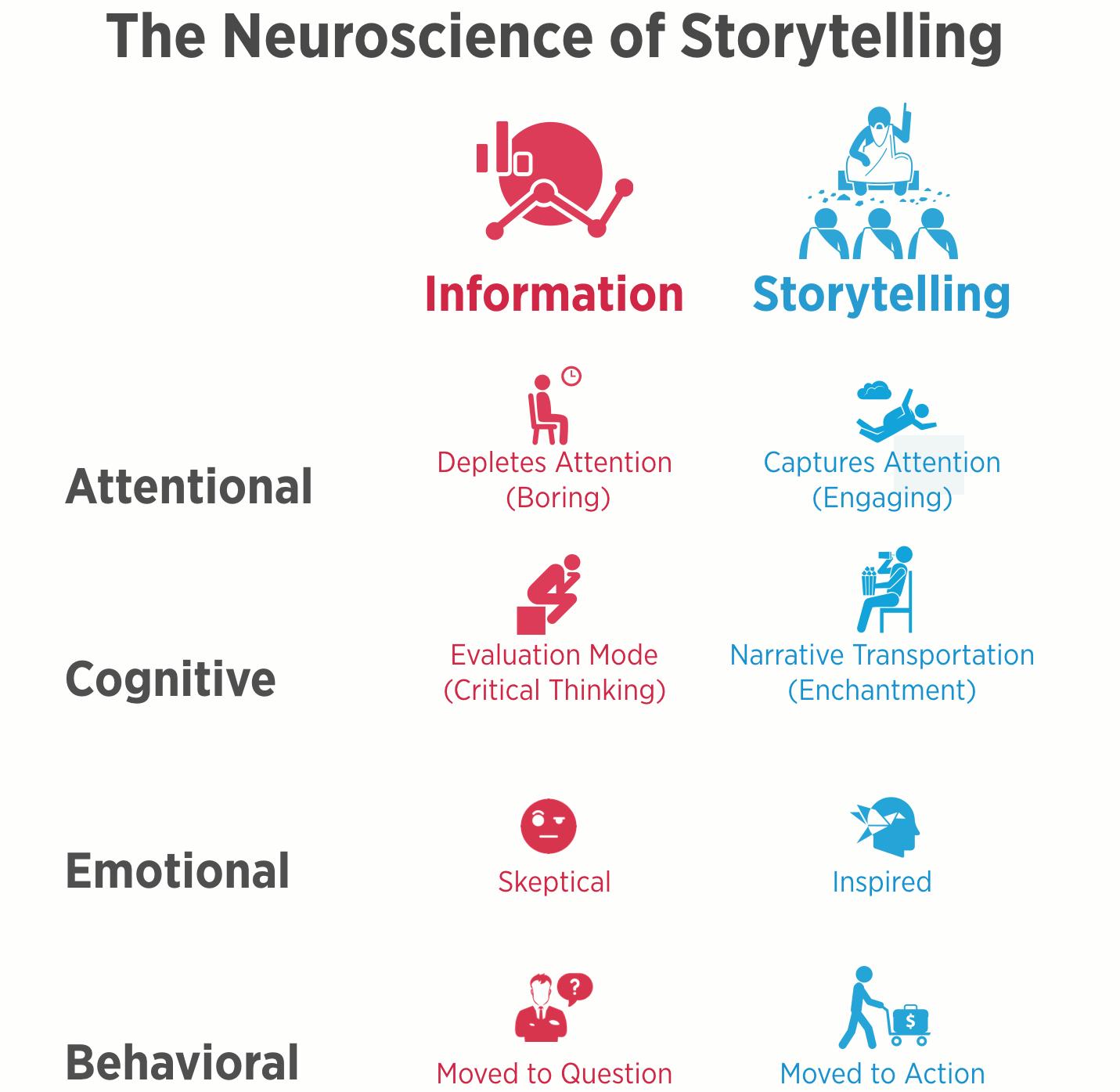 neuroscience-of-storytelling-sharper.png