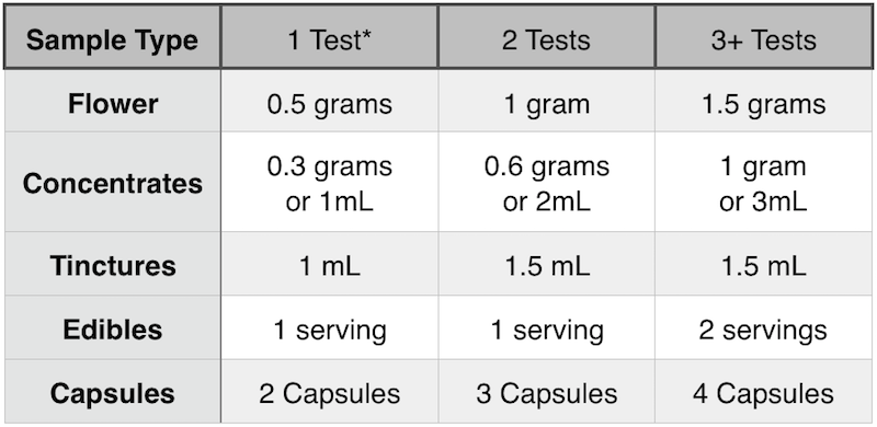 Sample Submission Table.png