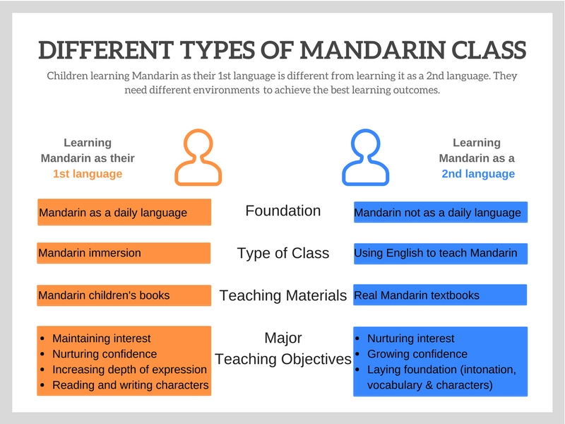 Different Types of Mandarin Class.jpg