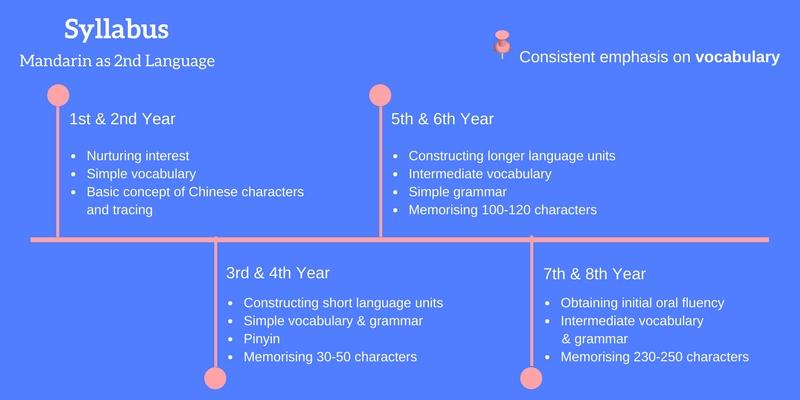 Syllabus Mandarin as 2nd Language