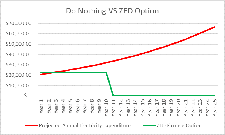 do nothing vs zed graph.png