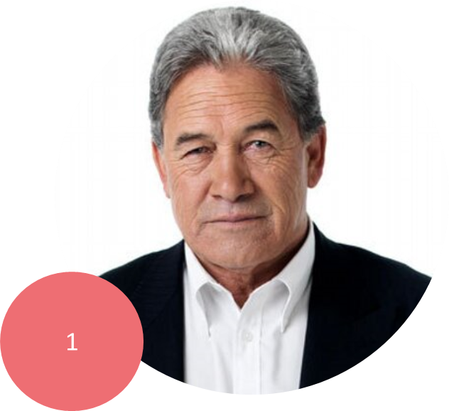 WINSTON PETERS   Leader and founder of New Zealand First. Current MP for Northland. Graduated with a BA and LLB from the University of Auckland. Has previously served as Minister of Maori Affairs (he is Ngati Wai, Minister of Foreign Affairs, Treasurer and Deputy Prime Minister.