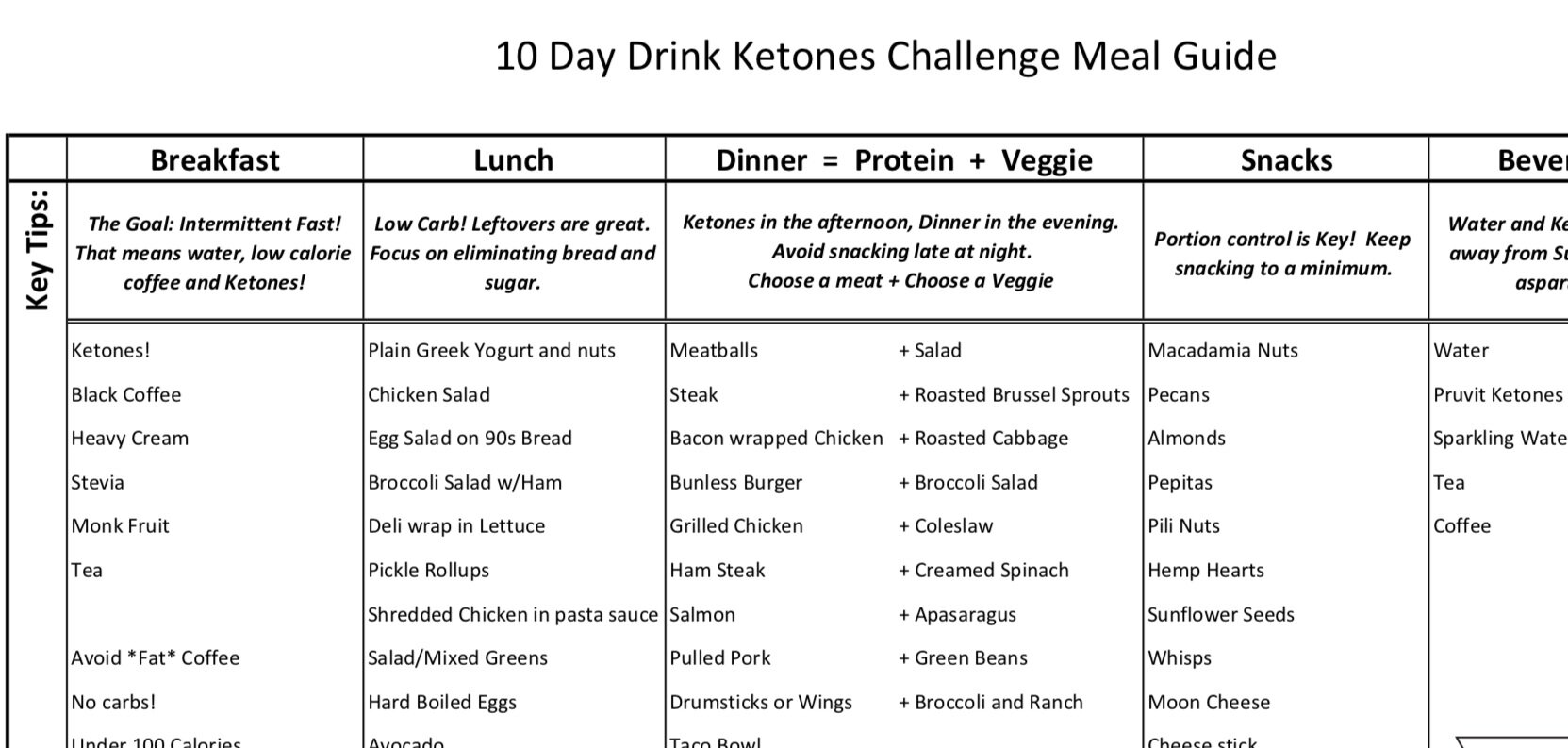 Keto 10 Day Challenge Meal Planning