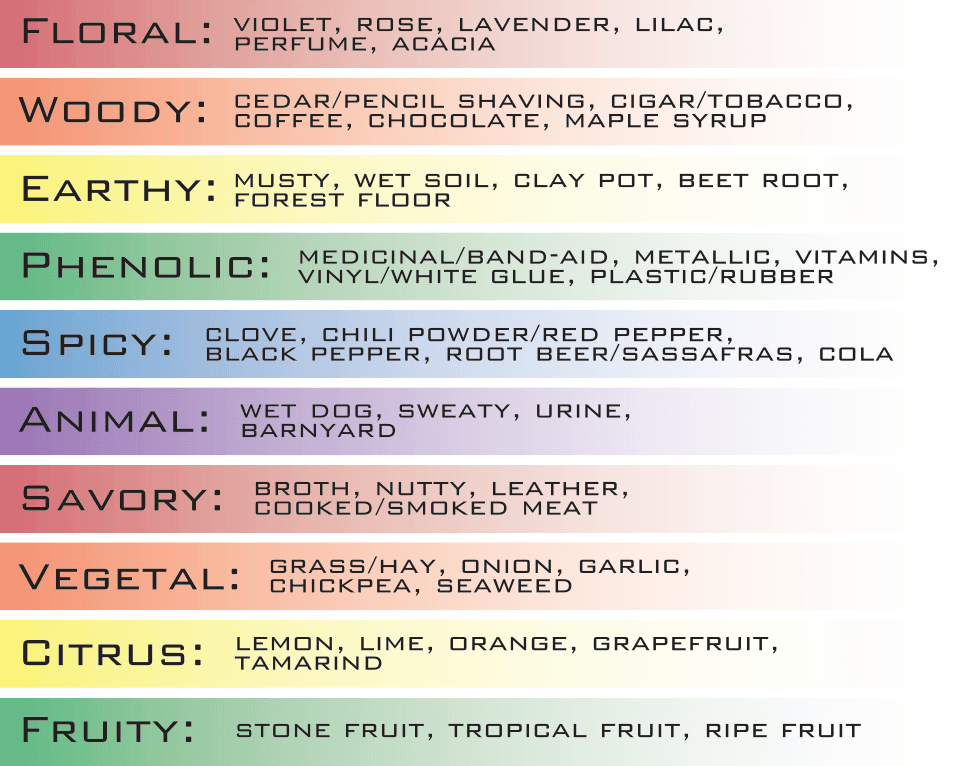 Brettanomyces Aroma Profiles. Source: crookedstave.com