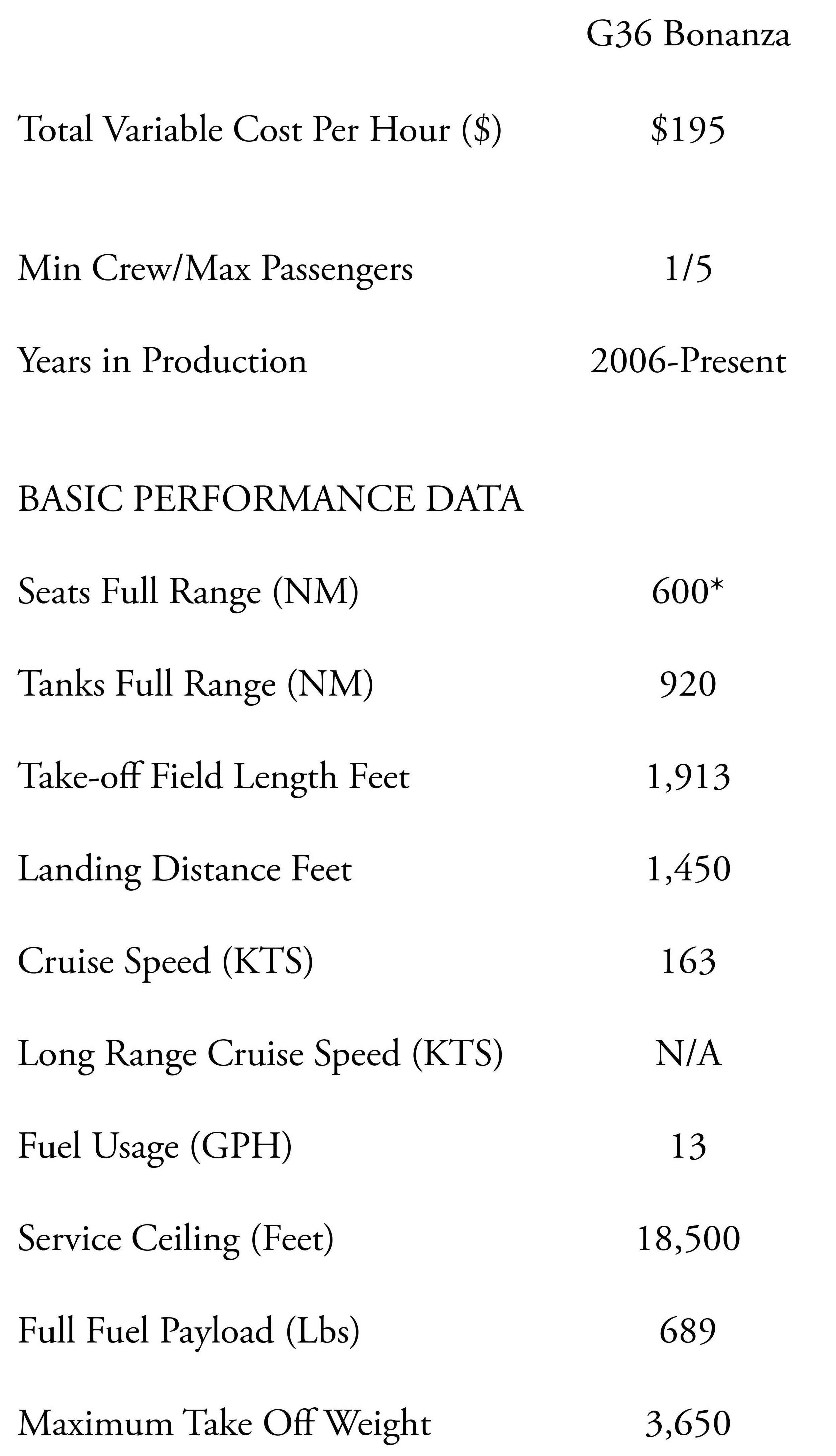 Beechcraft Bonanza G36, the newest and most advanced Bonanza on the market. This Table compares the specifications of the aircraft to its predecessor. some of these specs include: fuel usage, variable cost, range, operating cost, cruise speeds and useful loads.