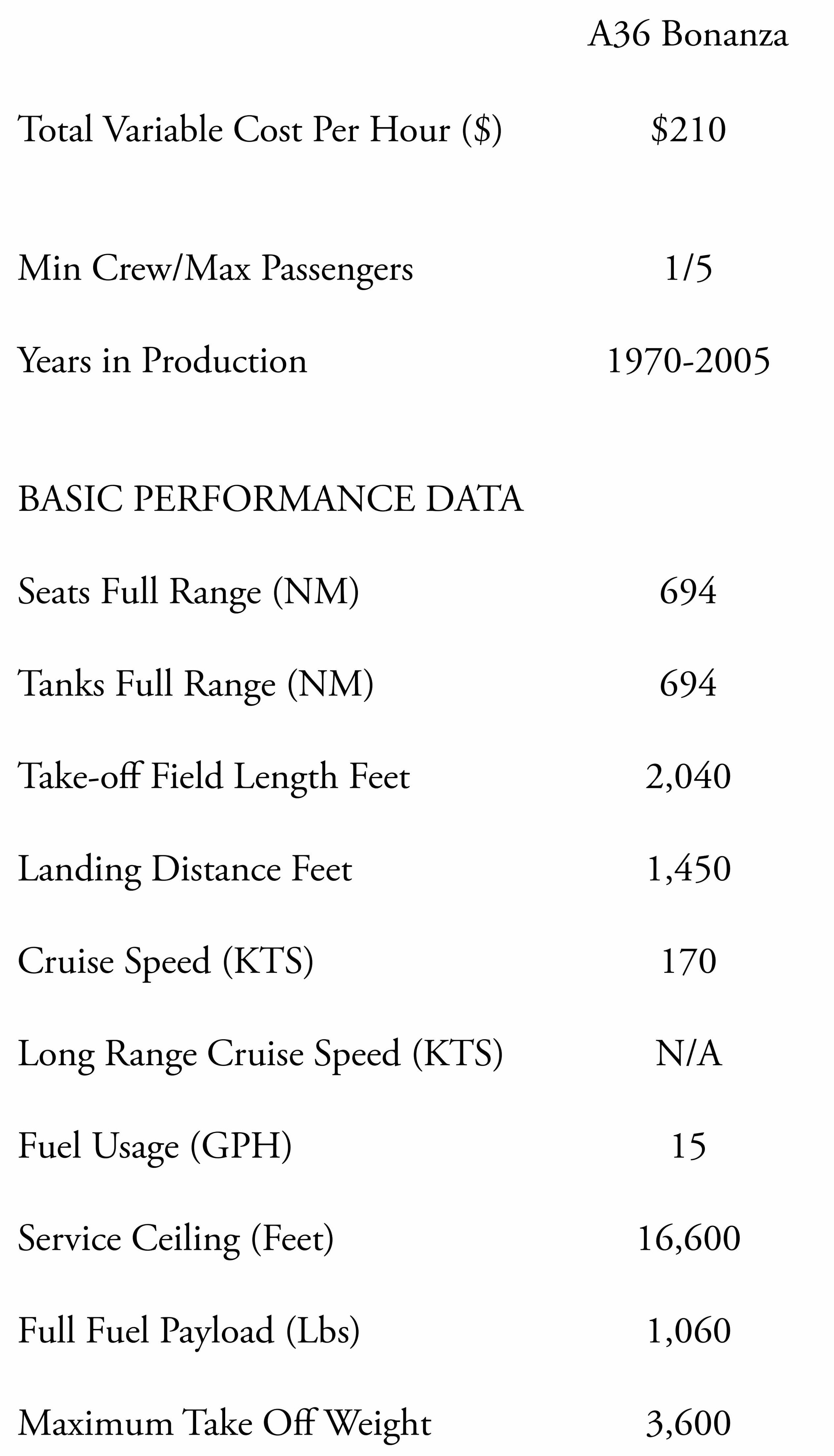 The A36 Bonanza Specs compared to the newer G36 Bonanza. These specifications include: long range cruise speed, range, fuel usage, service ceiling and useful payload.