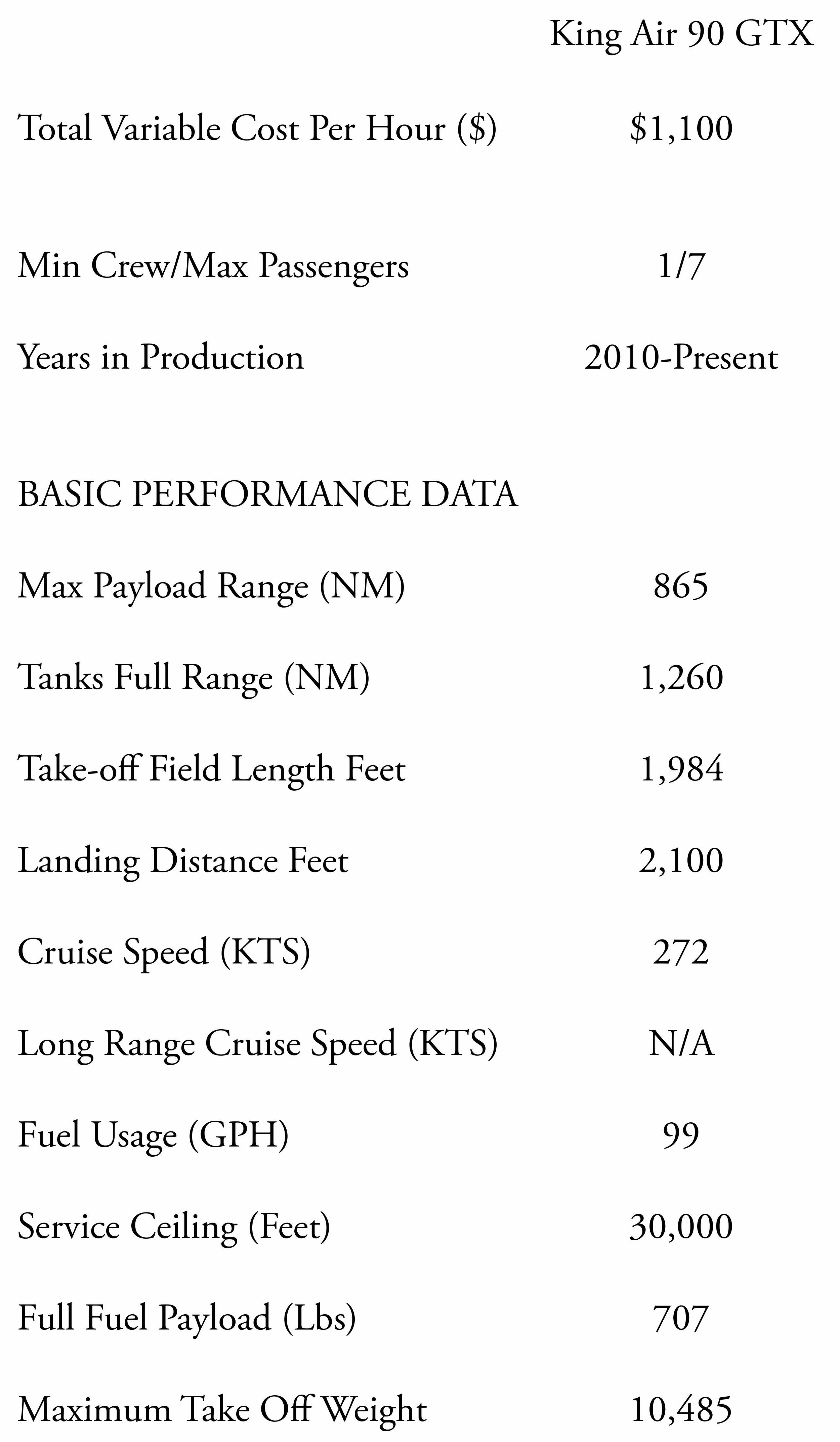 King Air 90 GTX Specs, Fuel usage, long range cruise speed, max cruise speed, ownership costs and variable costs.