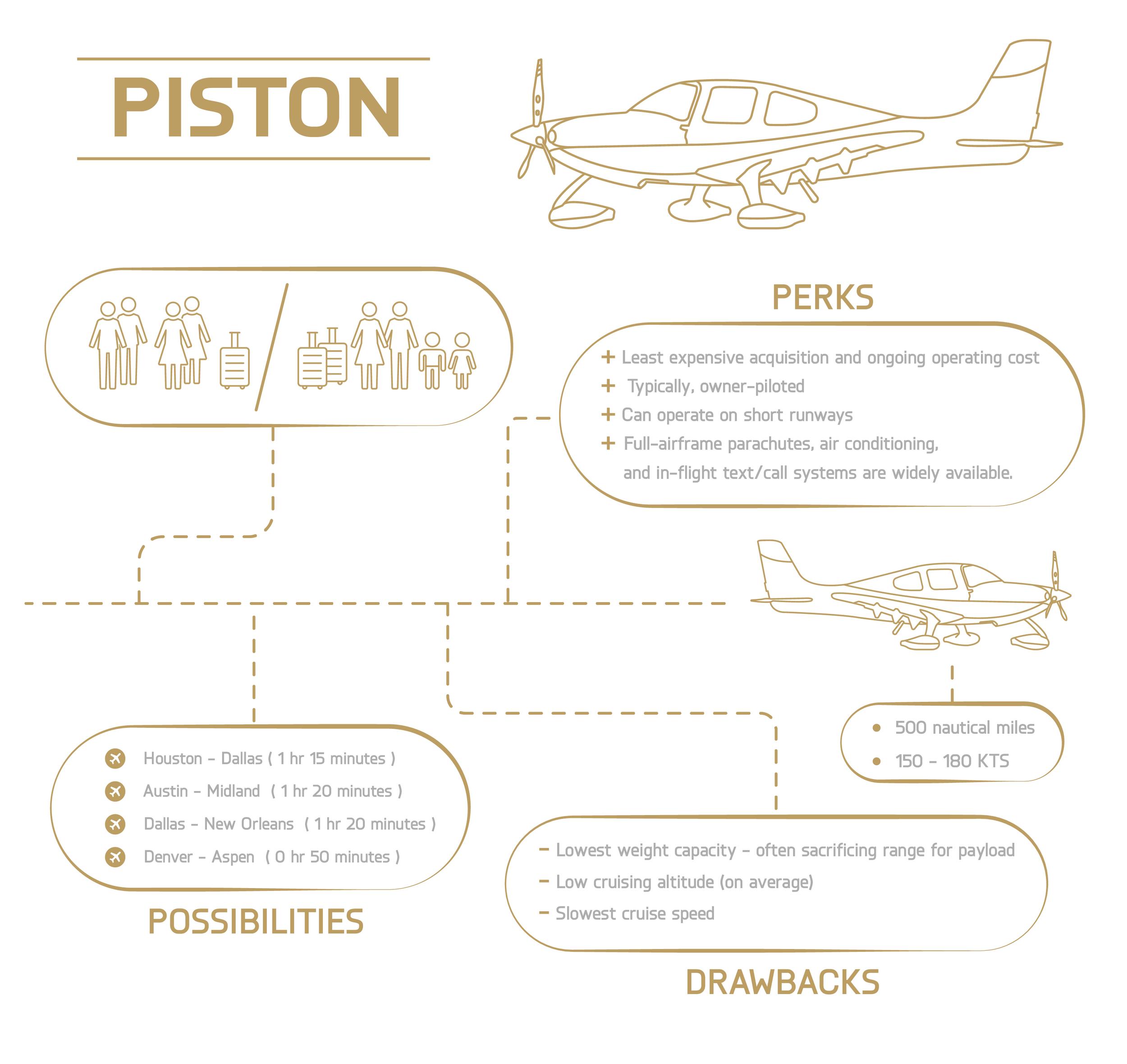 Piston overview