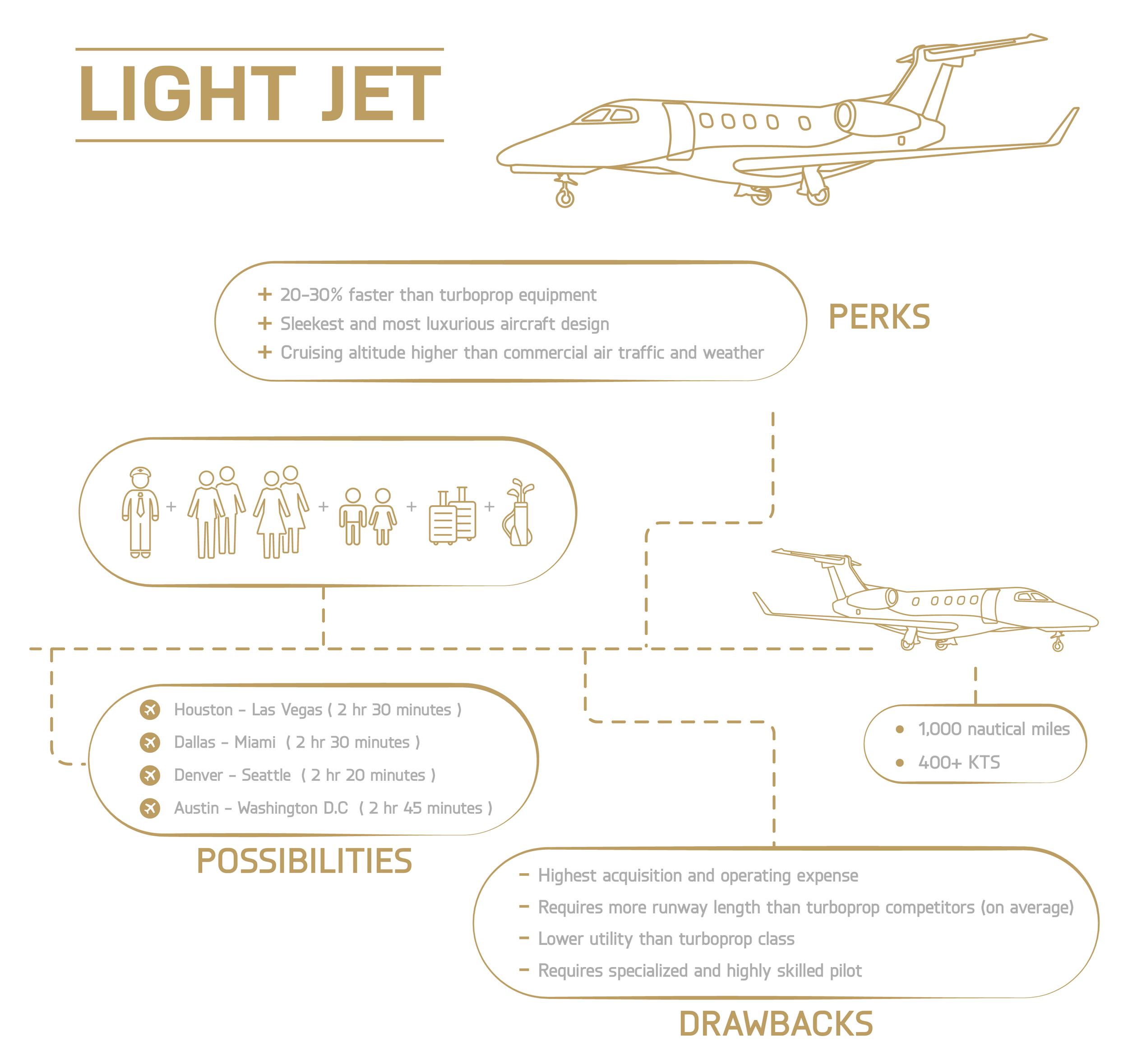 Light Jet Aircraft Overview
