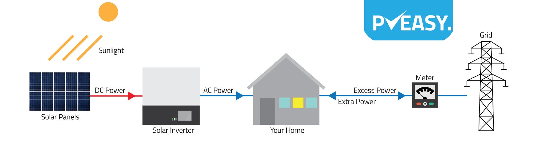 How Solar Systems Work