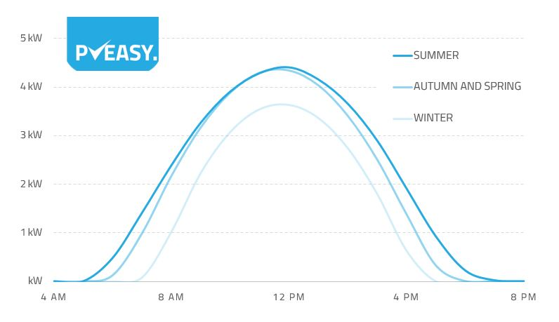 This shows the daily production of a 5 kW north facing array on clear days in different seasons. Notice the production never achieves the maximum output.