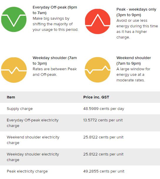 Synergy's Smart Home TOU Tariff charges different rates for power at different times of the day and week. Most energy retailers around Australia offer TOU tariffs.