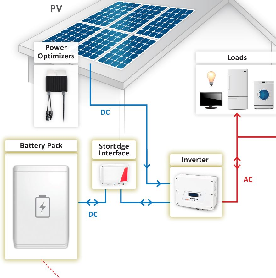 The StorEdge Interface can be added at any stage and enables easy retrofit of a battery.