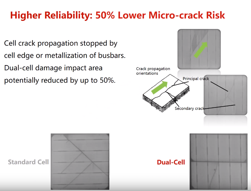 Canadian Solar - 50% lower micro-crack risk